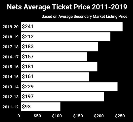 nets-2011-2019-2