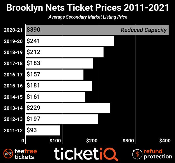 nets-2011-2019-4