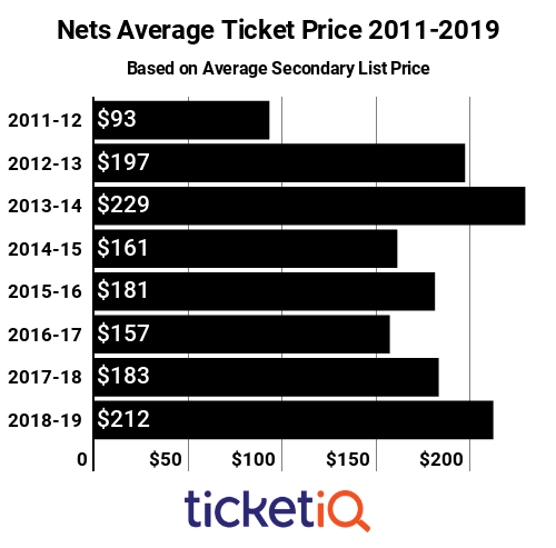 Nets Tickets 2011-2019