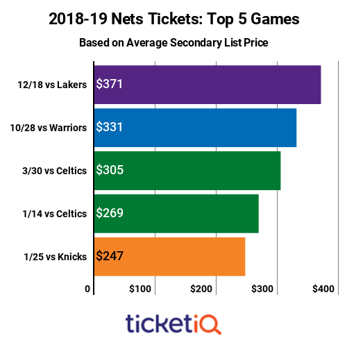 nets-top-priced-games-2018-19