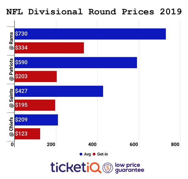 nfl-divisional-2019