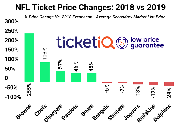 How to Find Cheapest NFL Tickets in 2019 + Face Value