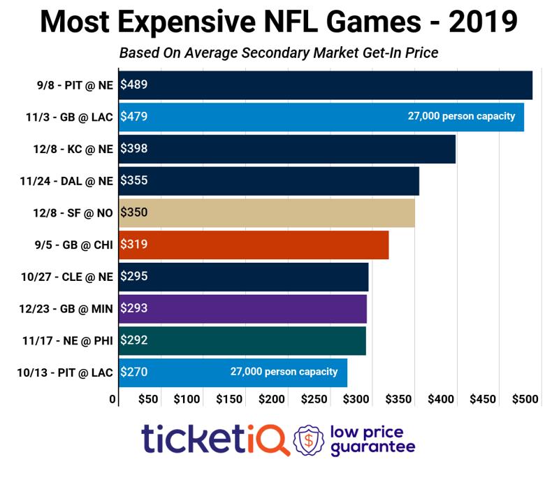 nfl-top-ten-games-2019-3