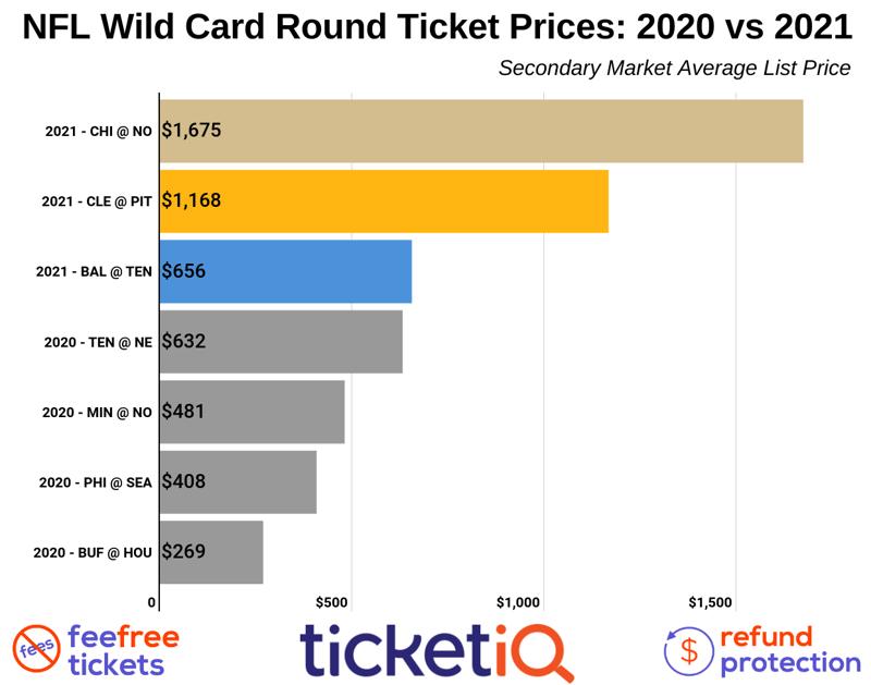 nfl-wild-card-round
