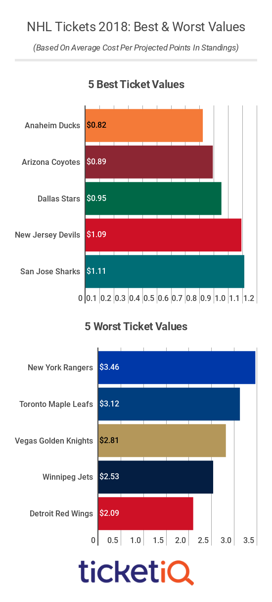 nhl-best-worst-values