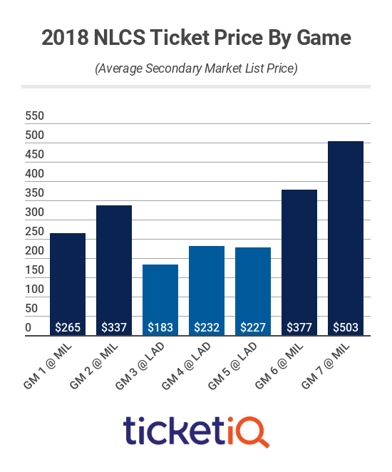 nlcs-tickets-2018