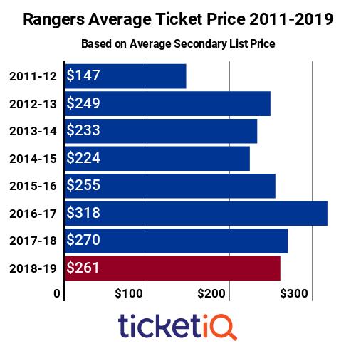 New York Rangers Ticket Prices 2011-2019