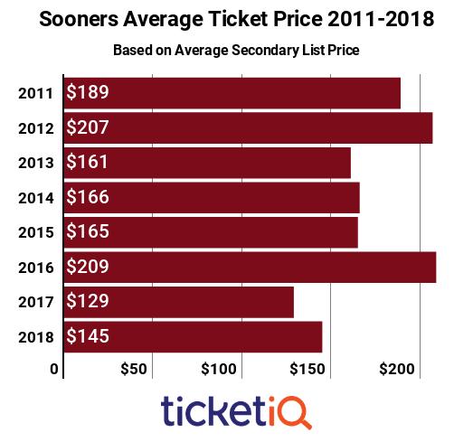 Oklahoma Football Tickets