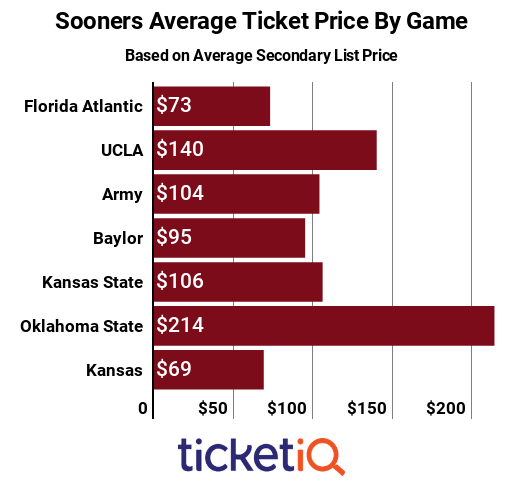 oklahoma-by-game-2018