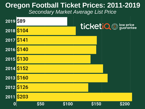 How To Find The Cheapest Oregon Football Tickets Face Value Options
