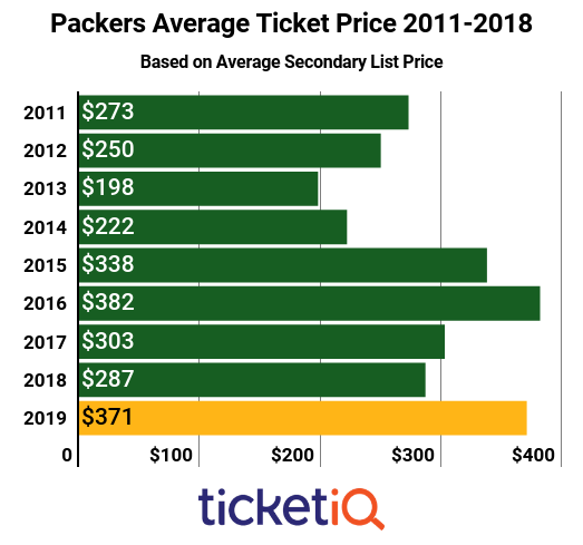 packers-avg-2011-2018-1
