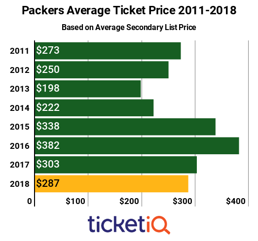 Packers Tickets 2011-2018