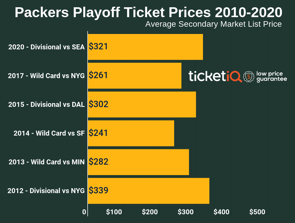 packers-playoff-tickets-2