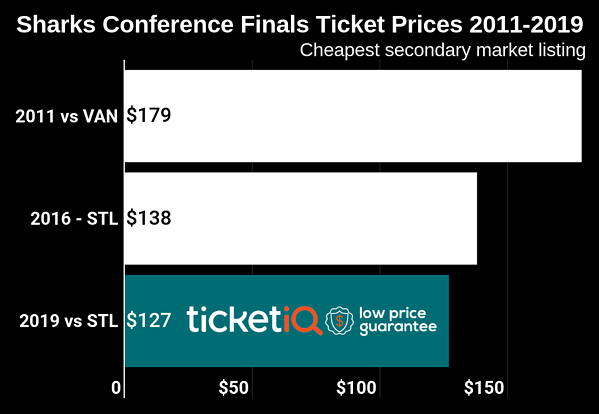 Here's How To Cheapest 2019 Sharks Playoff Tickets at SAP Center