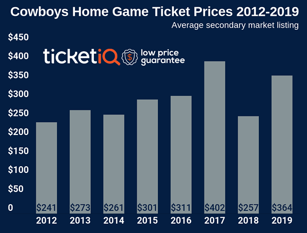 How To Find The Cheapest Dallas Cowboys Tickets For The 2019
