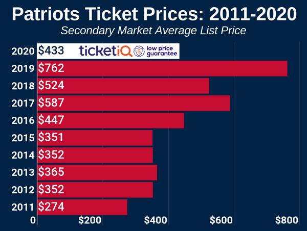 patriots-2010-2019-2