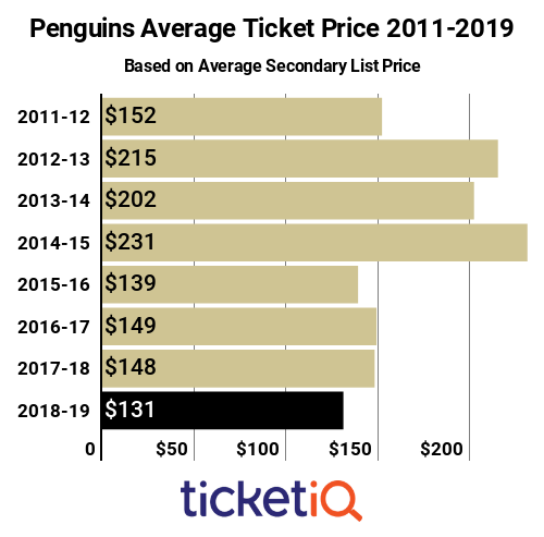 Penguins Tickets 2011-2019
