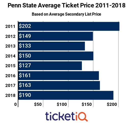 penn-state-avg-2011-2018
