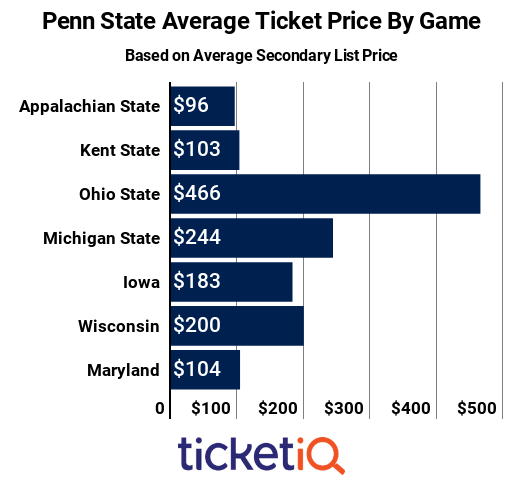 penn-state-by-game-2018