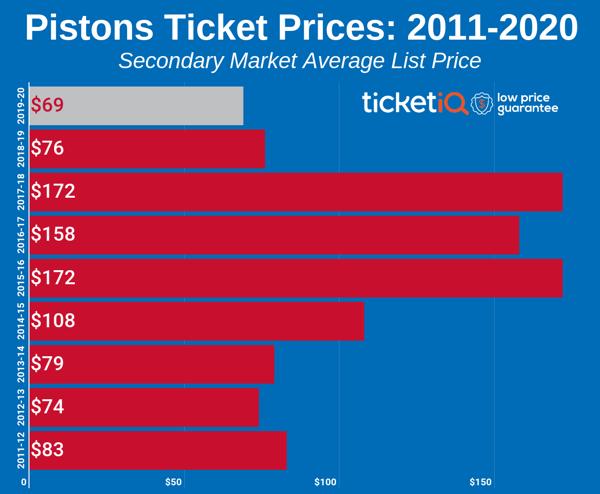 pistons-2011-2020-4