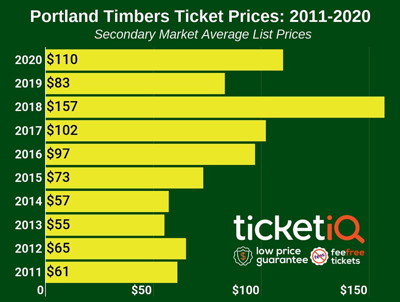 portland-timbers-ticket-prices-2
