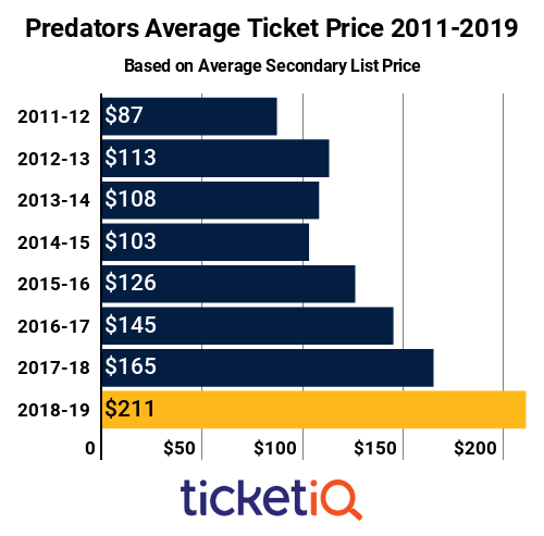 Predators Ticket Prices 2011-2019