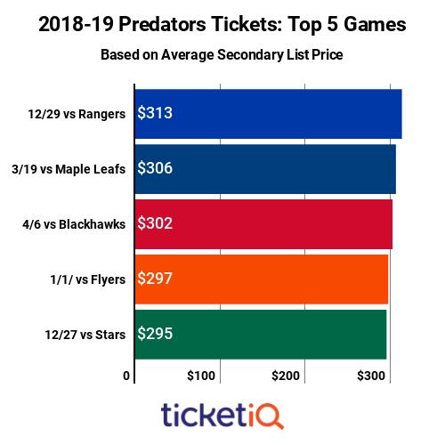 Predators Top Games 2018-19