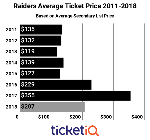 Raiders Tickets 2011-2018