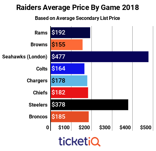 raiders-price-by-game