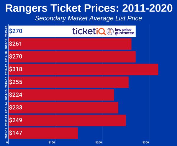 rangers-2011-2020