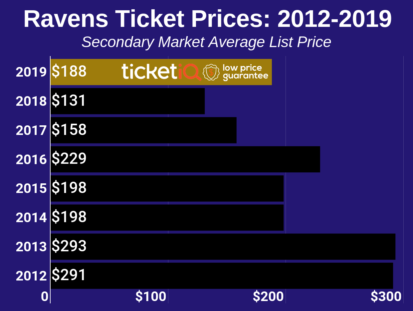 ravens-2012-2019-2