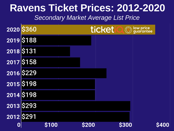 ravens-2012-2019-3