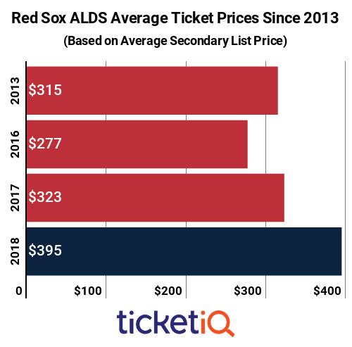 Red Sox ALDS Tickets 2013-2018