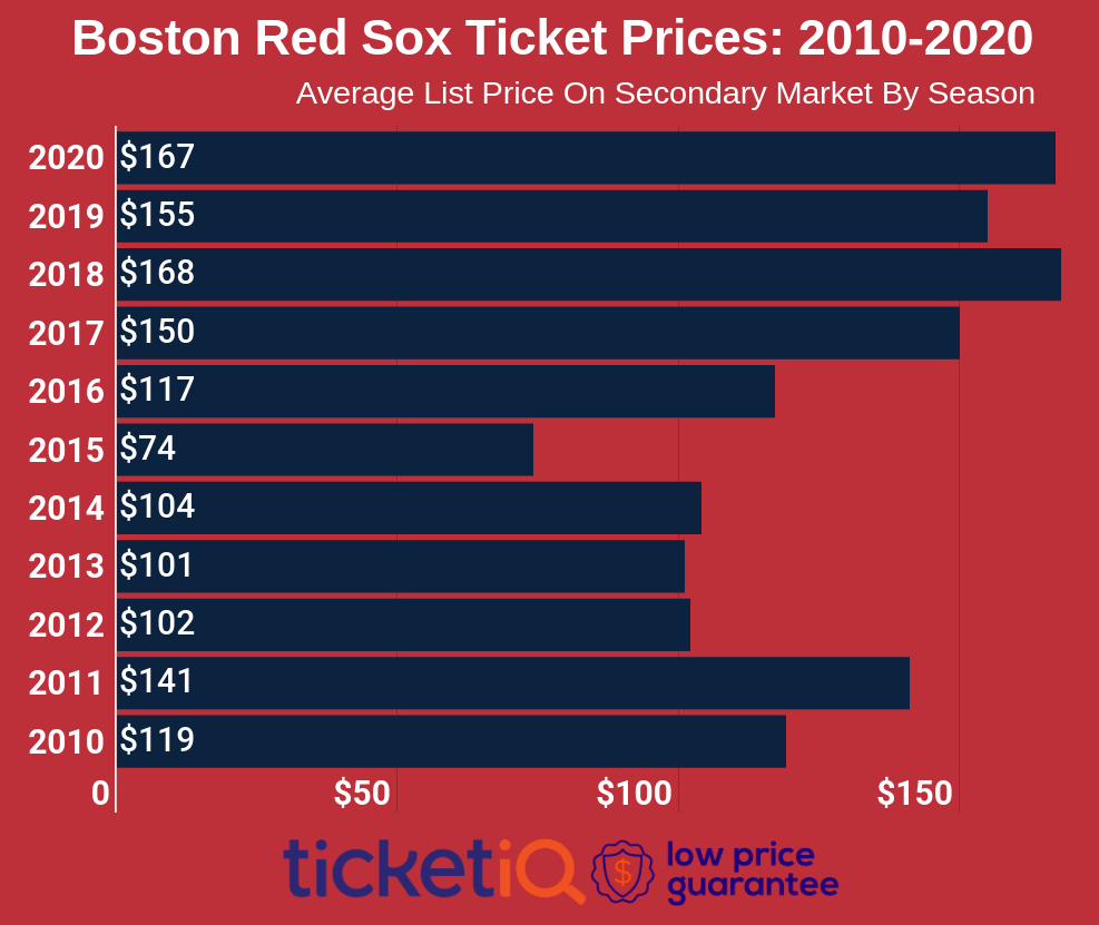 red-sox-tickets-2010-2020