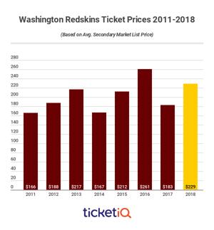 redskins-2011-2018