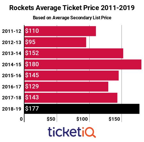 Rockets Tickets 2011-2019