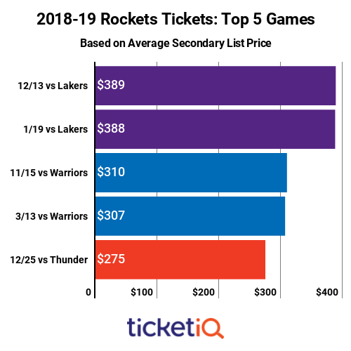 rockets-top-priced-games-2018-19