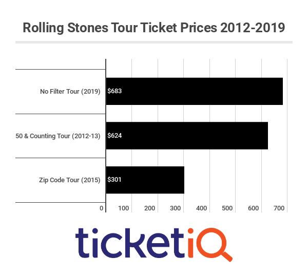 roling-stones-tours