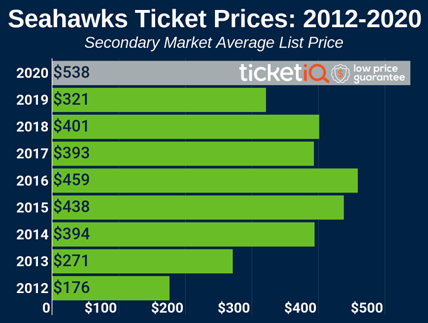 seahawks-2012-2020