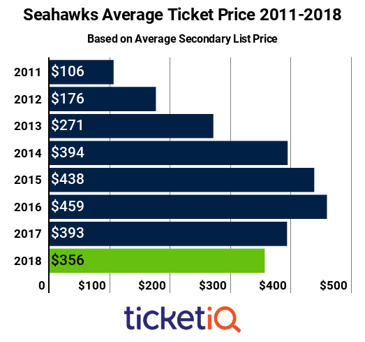 Seahawks Tickets 2011-2018