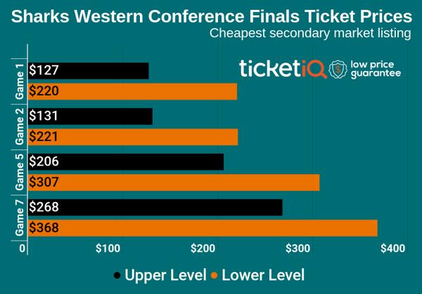 sharks-western-conference-finals-1