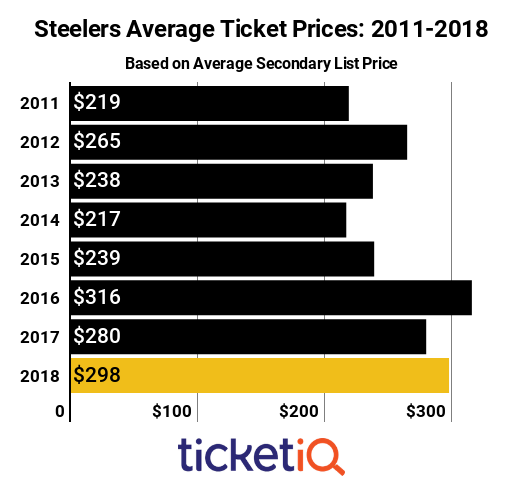 Steelers Ticket 2011-2018