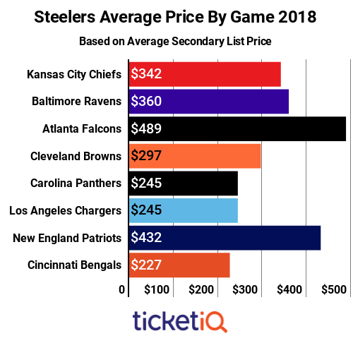 steelers-price-by-game
