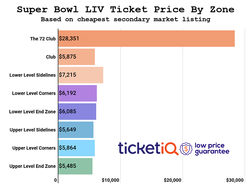super-bowl-price-by-zone-10