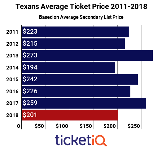 Texans Tickets 2011-2018