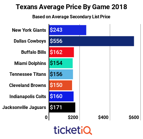 texans-price-by-game