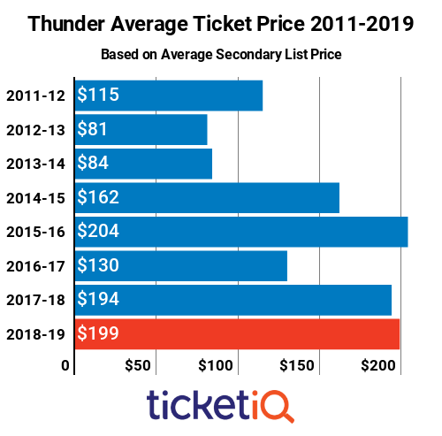 Thunder Tickets 2011-2019