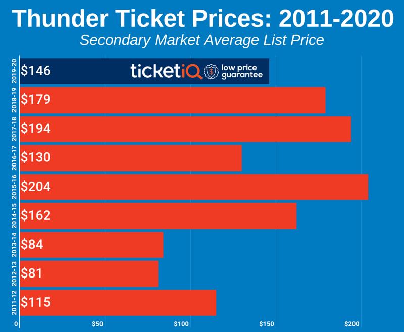 thunder-2011-2020