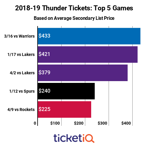thunder-top-priced-games-2018-19