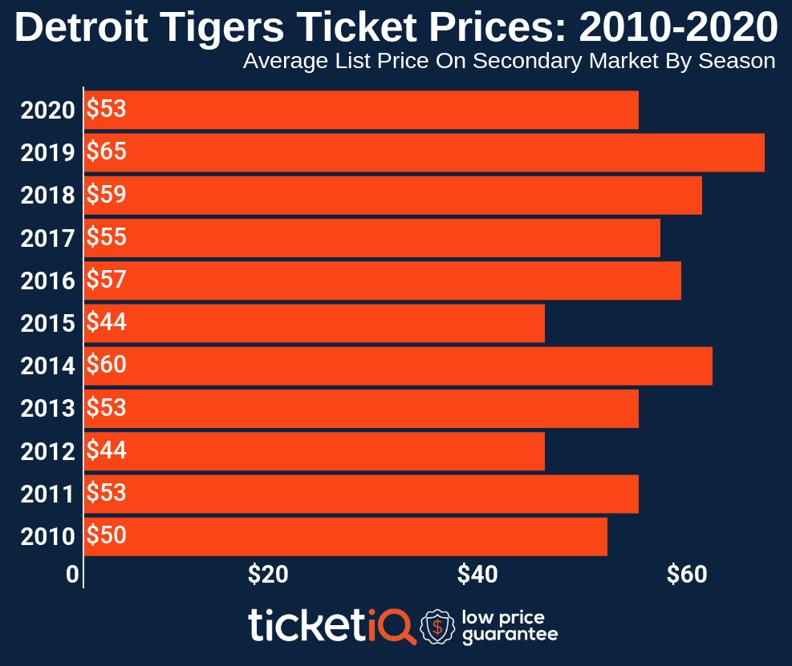 tigers-2010-2020